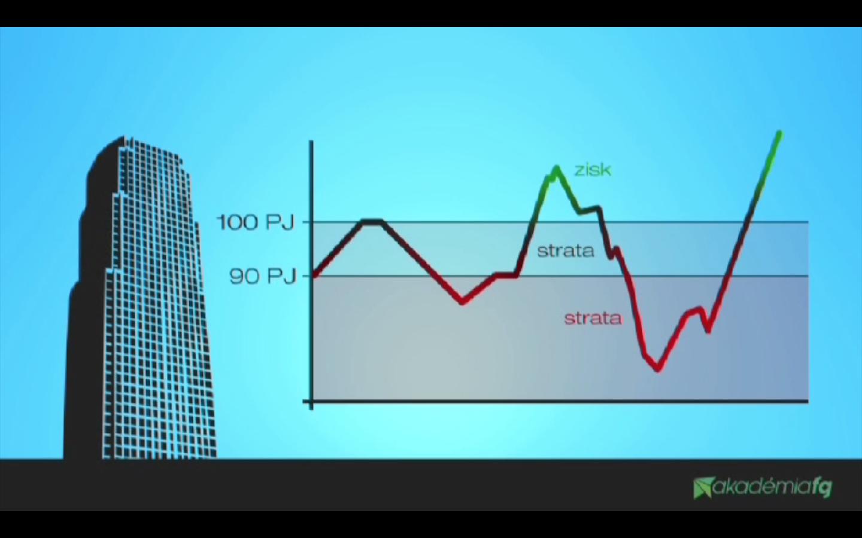 Ako zarobiť na finančnom trhu?